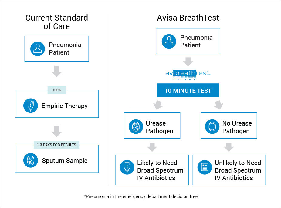 Current standard of care vs Avisa BreathTest chart